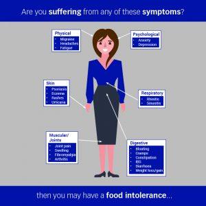 Food Intolerance Symptoms Woman Infographic